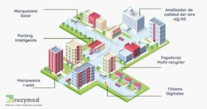 Ciudad Smart City R3 Recymed mobiliario urbano